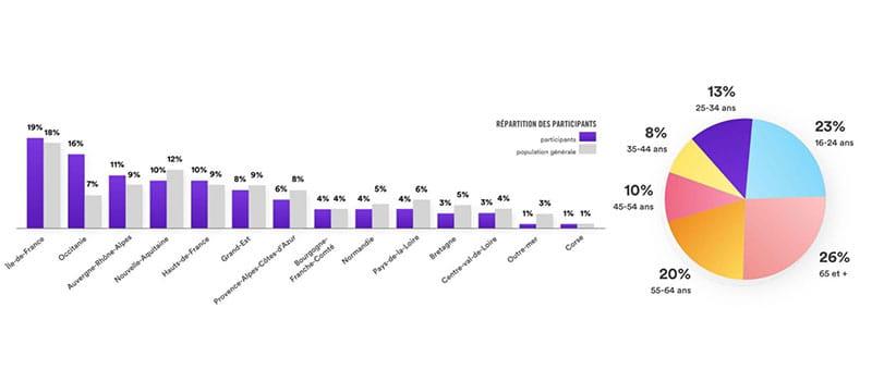 Résultats de la consultation Make.org sur la prise en charge des seniors.