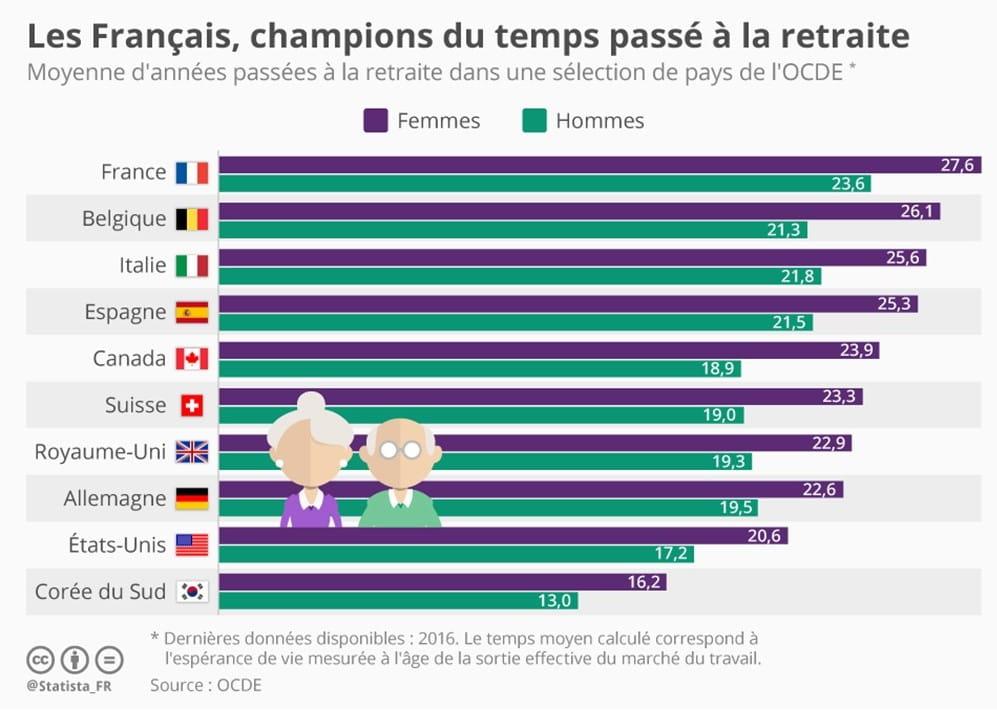 Les séniors champions de la retraite